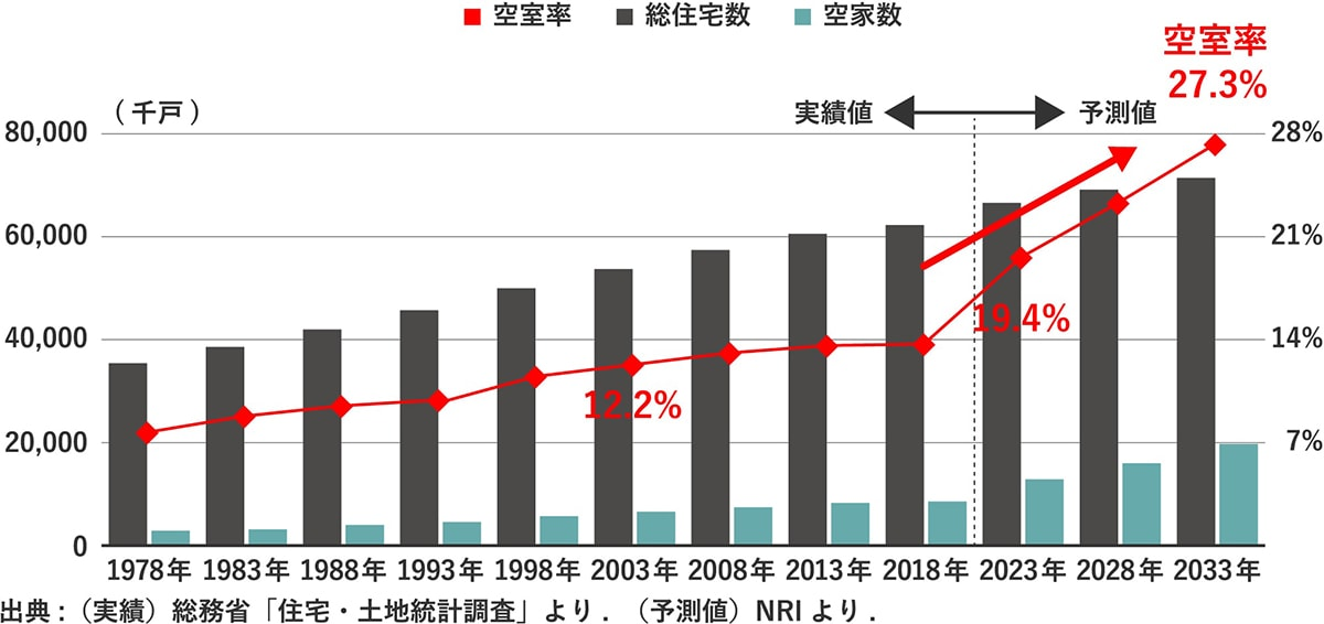 賃貸住宅の総数と空室率の増加