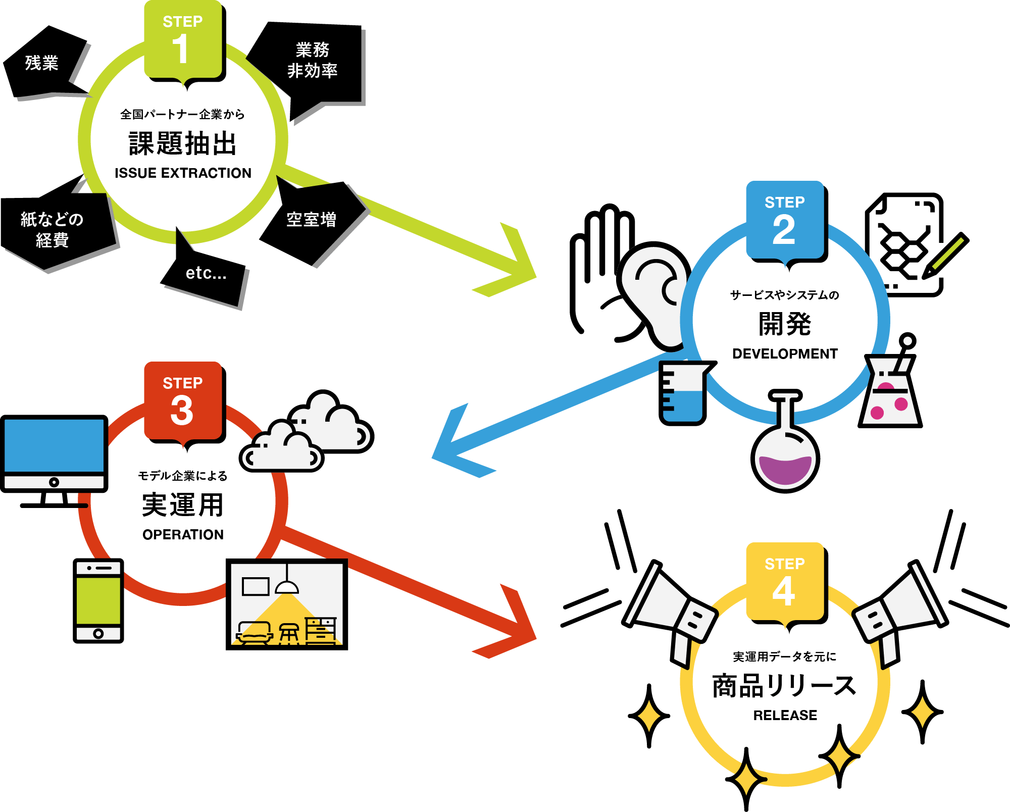 TATSUJINの商品開発フロー